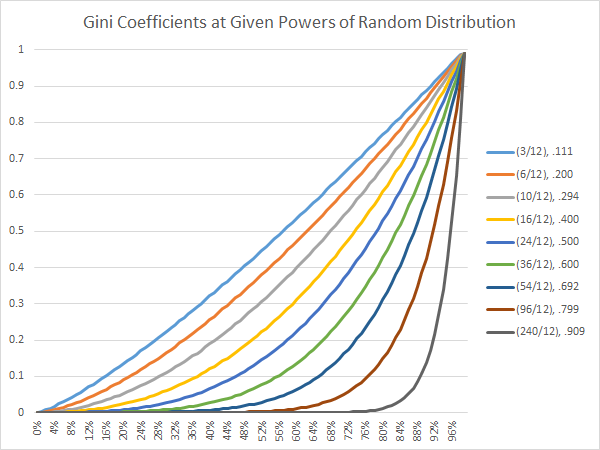 gini-coefficients-at-given-powers-of-random-distribution
