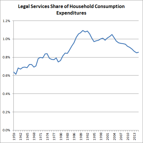 legal-services-share-of-household-consumption-expenditures