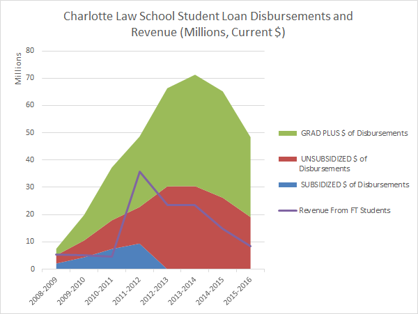 cls-student-loan-disbursements-and-revenue