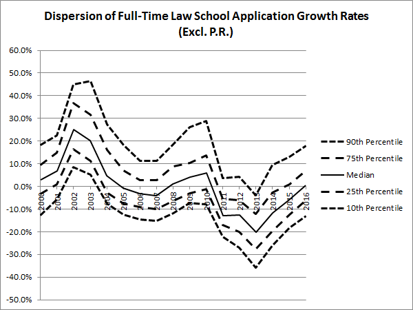 dispersion-of-full-time-law-school-application-growth-rates