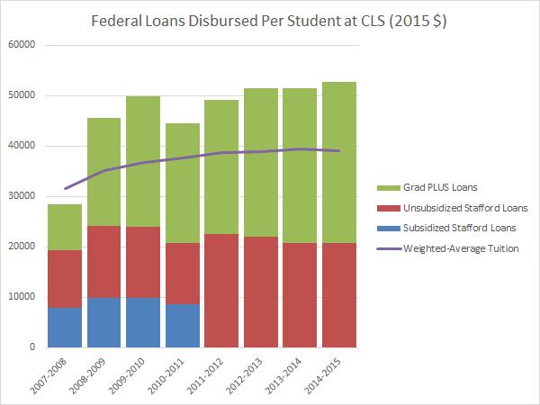 federal-loans-disbursed-per-cls-student