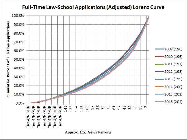 full-time-law-school-applications-adjusted-lorenz-curve