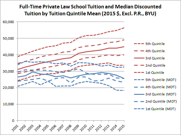 full-time-private-law-school-tuition-and-median-discounted-tuition-by-tuition-quintile-mean