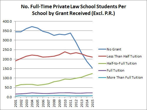 no-full-time-private-law-school-students-per-school-by-grant-received