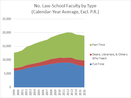 no-law-school-faculty-by-type