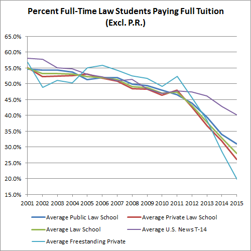 percent-full-time-law-students-paying-full-tuition