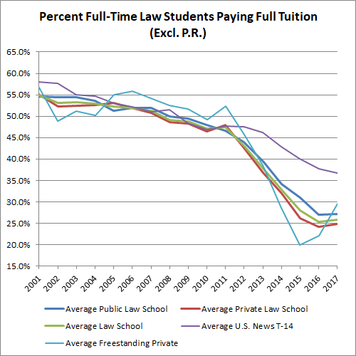 Texas A&M Tuition Cost >> Tuition Data The Last Gen X American